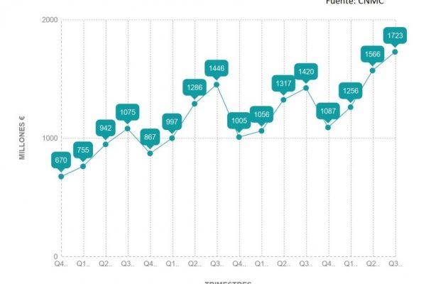 El volumen del negocion online sigue creciendo en dobles dígitos en el Q3 de 2017
