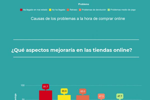 Problemas que se encuentran los compradores online